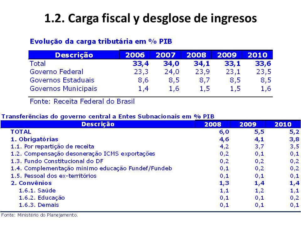 1.2. Carga fiscal y desglose de ingresos