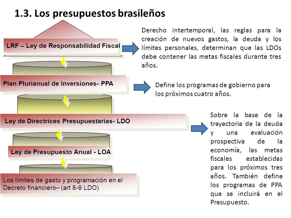 Ley de Directrices Presupuestarias- LDO Plan Plurianual de Inversiones- PPA Los límites de gasto y programación en el Decreto financiero– (art 8-9 LDO) Los límites de gasto y programación en el Decreto financiero– (art 8-9 LDO) Ley de Presupuesto Anual - LOA LRF – Ley de Responsabilidad Fiscal Derecho intertemporal, las reglas para la creación de nuevos gastos, la deuda y los límites personales, determinan que las LDOs debe contener las metas fiscales durante tres años.