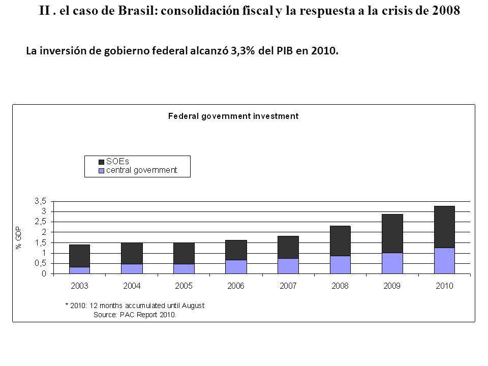 La inversión de gobierno federal alcanzó 3,3% del PIB en 2010.