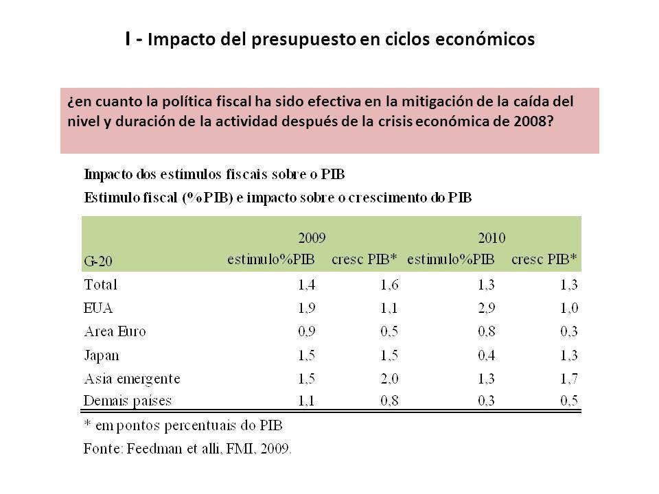 ¿en cuanto la política fiscal ha sido efectiva en la mitigación de la caída del nivel y duración de la actividad después de la crisis económica de 200
