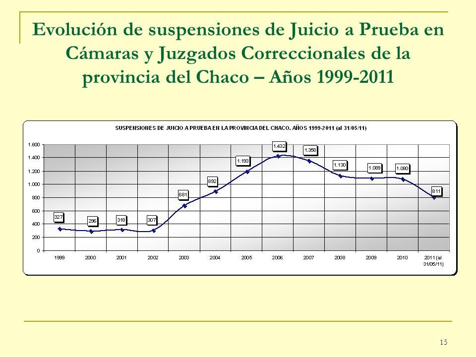 15 Evolución de suspensiones de Juicio a Prueba en Cámaras y Juzgados Correccionales de la provincia del Chaco – Años 1999-2011