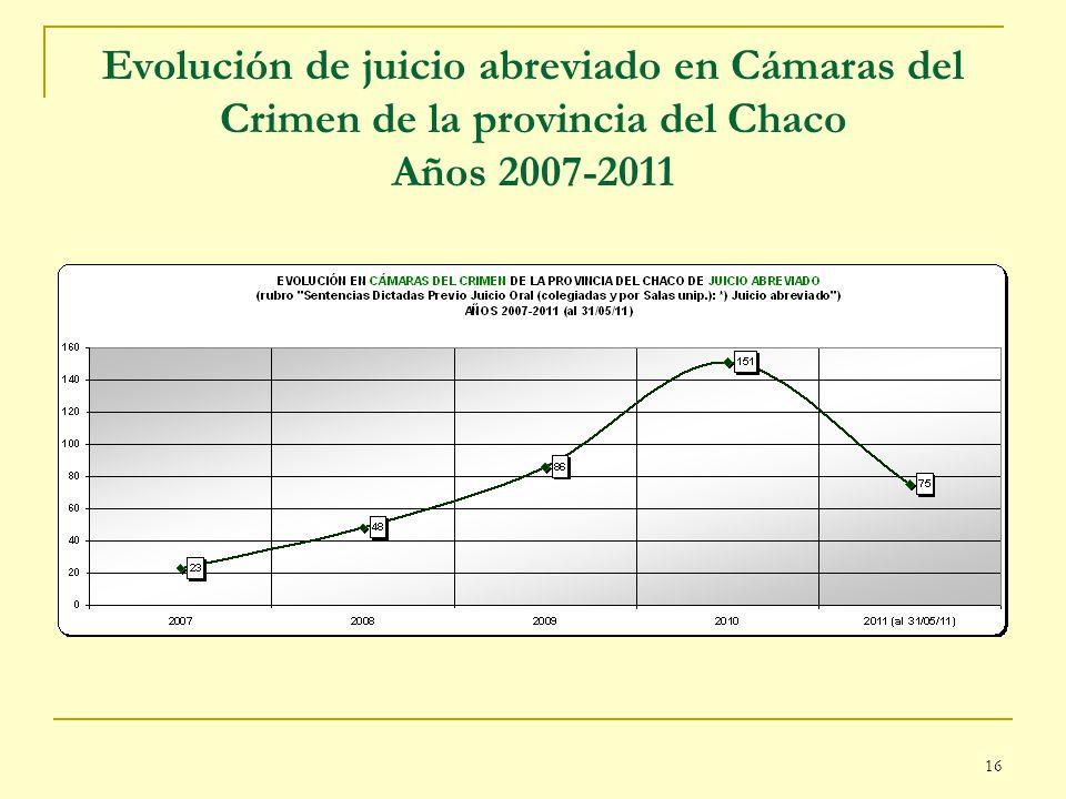 16 Evolución de juicio abreviado en Cámaras del Crimen de la provincia del Chaco Años 2007-2011