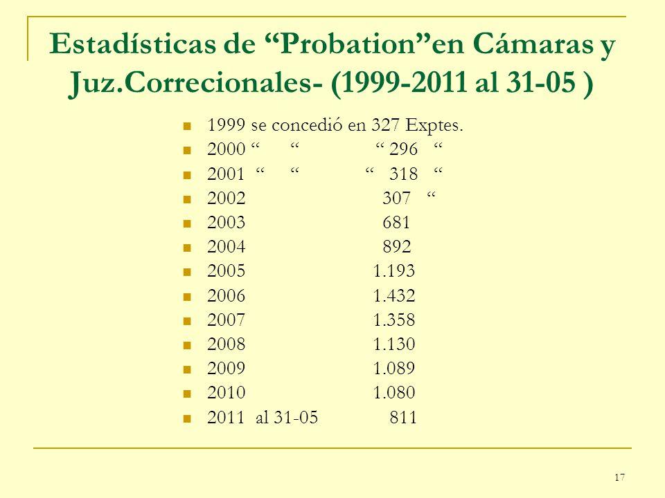 17 Estadísticas de Probationen Cámaras y Juz.Correcionales- (1999-2011 al 31-05 ) 1999 se concedió en 327 Exptes. 2000 296 2001 318 2002 307 2003 681