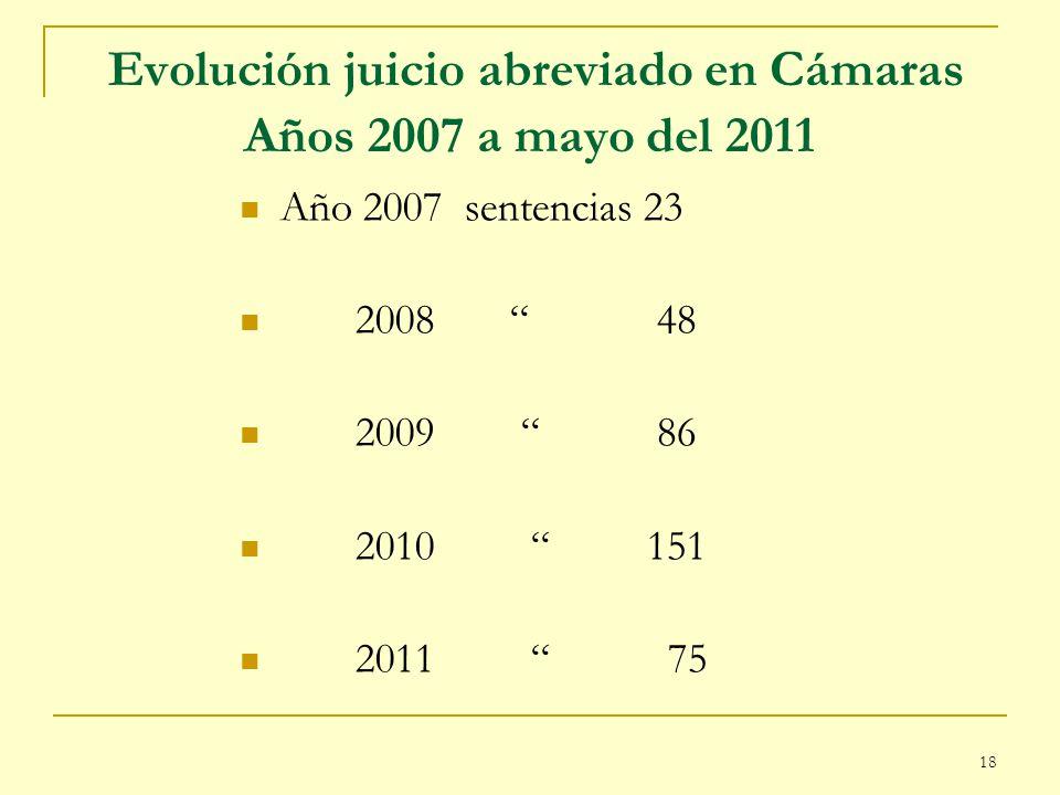 18 Evolución juicio abreviado en Cámaras Años 2007 a mayo del 2011 Año 2007 sentencias 23 2008 48 2009 86 2010 151 2011 75