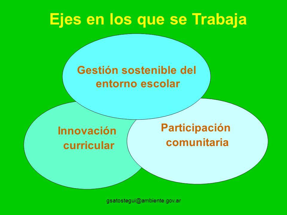 gsatostegui@ambiente.gov.ar Innovación curricular Participación comunitaria Gestión sostenible del entorno escolar Ejes en los que se Trabaja