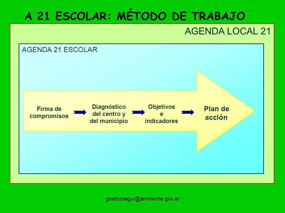 gsatostegui@ambiente.gov.ar AGENDA LOCAL 21 AGENDA 21 ESCOLAR Plan de acción Firma de compromisos Diagnóstico del centro y del municipio Objetivos e indicadores A 21 ESCOLAR: MÉTODO DE TRABAJO