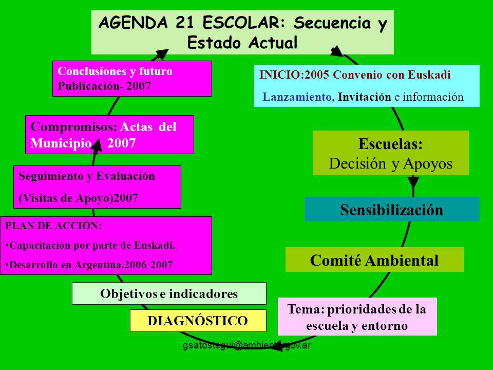 gsatostegui@ambiente.gov.ar INICIO:2005 Convenio con Euskadi Lanzamiento, Invitación e información Compromisos: Actas del Municipio 2007 Escuelas: Dec