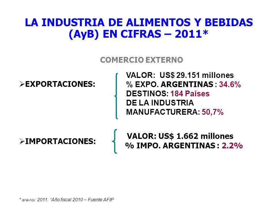 COMERCIO EXTERNO VALOR: US$ 29.151 millones % EXPO. ARGENTINAS : 34.6% DESTINOS: 184 Países DE LA INDUSTRIA MANUFACTURERA: 50,7% EXPORTACIONES: IMPORT