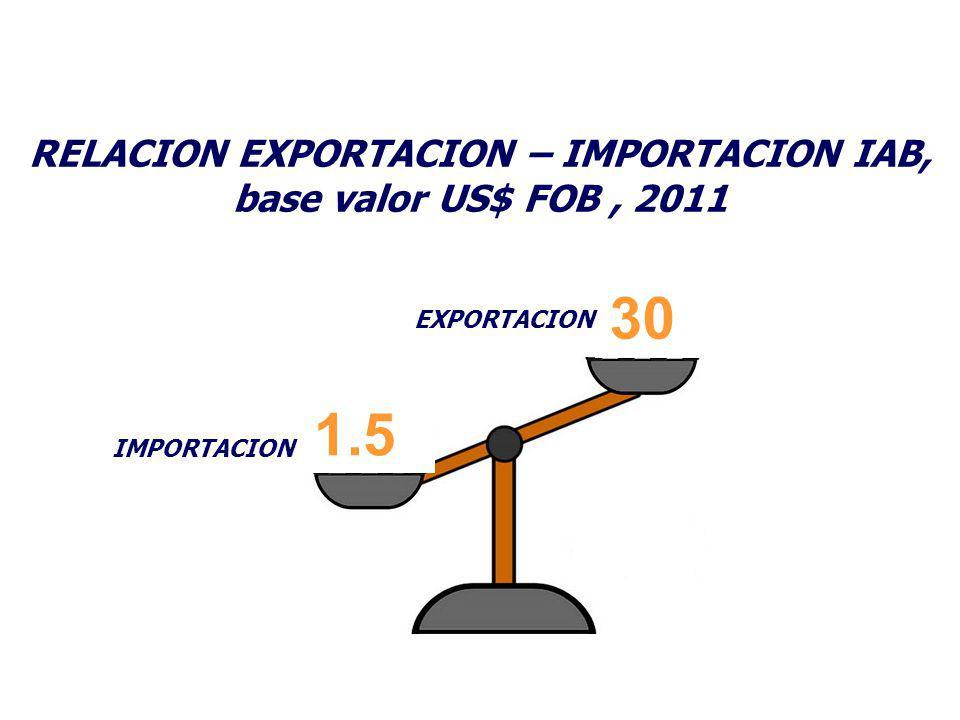 RELACION EXPORTACION – IMPORTACION IAB, base valor US$ FOB, 2011 30 1.5 EXPORTACION IMPORTACION