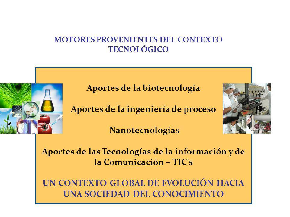 Aportes de la biotecnología Aportes de la ingeniería de proceso Nanotecnologías Aportes de las Tecnologías de la información y de la Comunicación – TI