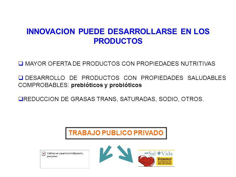 INNOVACION PUEDE DESARROLLARSE EN LOS PRODUCTOS MAYOR OFERTA DE PRODUCTOS CON PROPIEDADES NUTRITIVAS DESARROLLO DE PRODUCTOS CON PROPIEDADES SALUDABLE