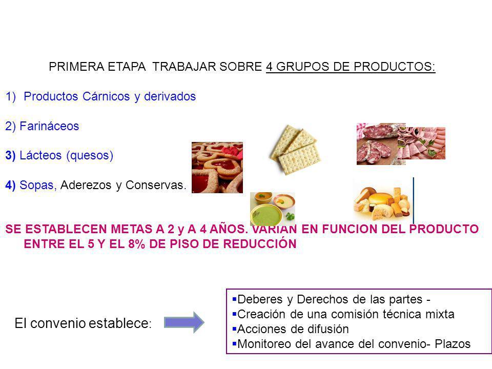 PRIMERA ETAPA TRABAJAR SOBRE 4 GRUPOS DE PRODUCTOS: 1)Productos Cárnicos y derivados 2) Farináceos 3) Lácteos (quesos) 4) Sopas, Aderezos y Conservas.