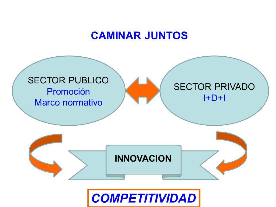 INNOVACION SECTOR PUBLICO Promoción Marco normativo SECTOR PRIVADO I+D+I COMPETITIVIDAD CAMINAR JUNTOS