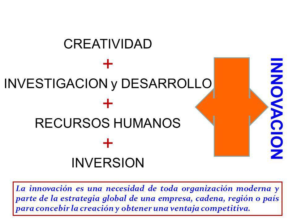INNOVACION CREATIVIDAD + INVESTIGACION y DESARROLLO + RECURSOS HUMANOS + INVERSION La innovación es una necesidad de toda organización moderna y parte