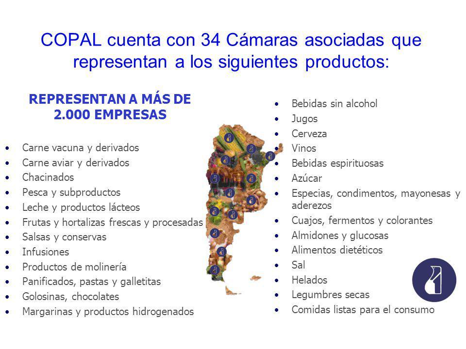 COPAL cuenta con 34 Cámaras asociadas que representan a los siguientes productos: Carne vacuna y derivados Carne aviar y derivados Chacinados Pesca y