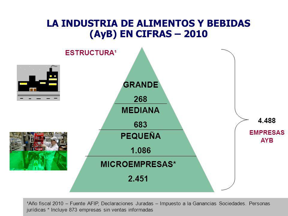 LA INDUSTRIA DE ALIMENTOS Y BEBIDAS (AyB) EN CIFRAS – 2011 PRODUCCION: $ 215.620 millones % DEL PBI DE ARGENTINA : 4,6% % DEL PBI MANUFACTURERO: 25,0% VALOR AGREGADO ACTIVIDAD Y EMPLEO ANUNCIOS DE INVERSIONES: US$ 2.327 millones EMPLEO: 500.000 puestos % TOTAL DE LA ECONOMIA: 5% % TOTAL IND.