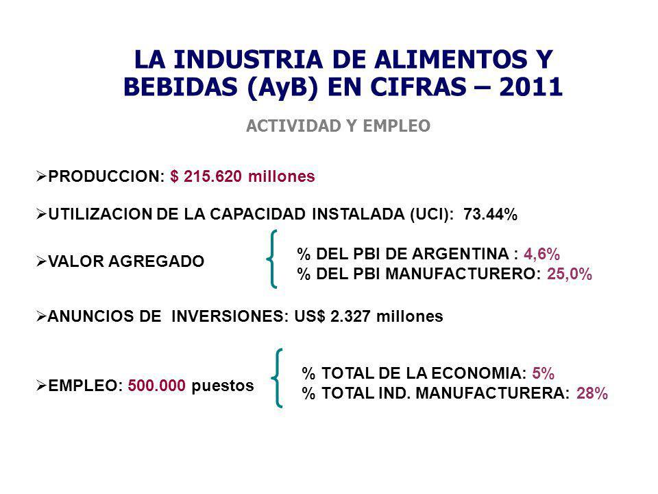 LA INDUSTRIA DE ALIMENTOS Y BEBIDAS (AyB) EN CIFRAS – 2011 PRODUCCION: $ 215.620 millones % DEL PBI DE ARGENTINA : 4,6% % DEL PBI MANUFACTURERO: 25,0%
