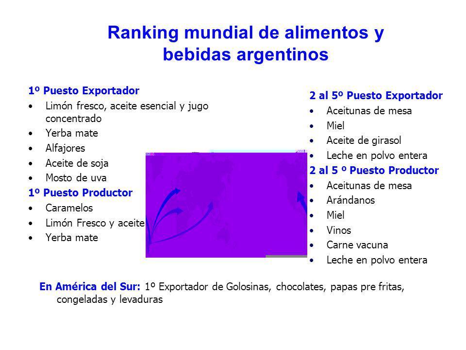 Ranking mundial de alimentos y bebidas argentinos 1º Puesto Exportador Limón fresco, aceite esencial y jugo concentrado Yerba mate Alfajores Aceite de