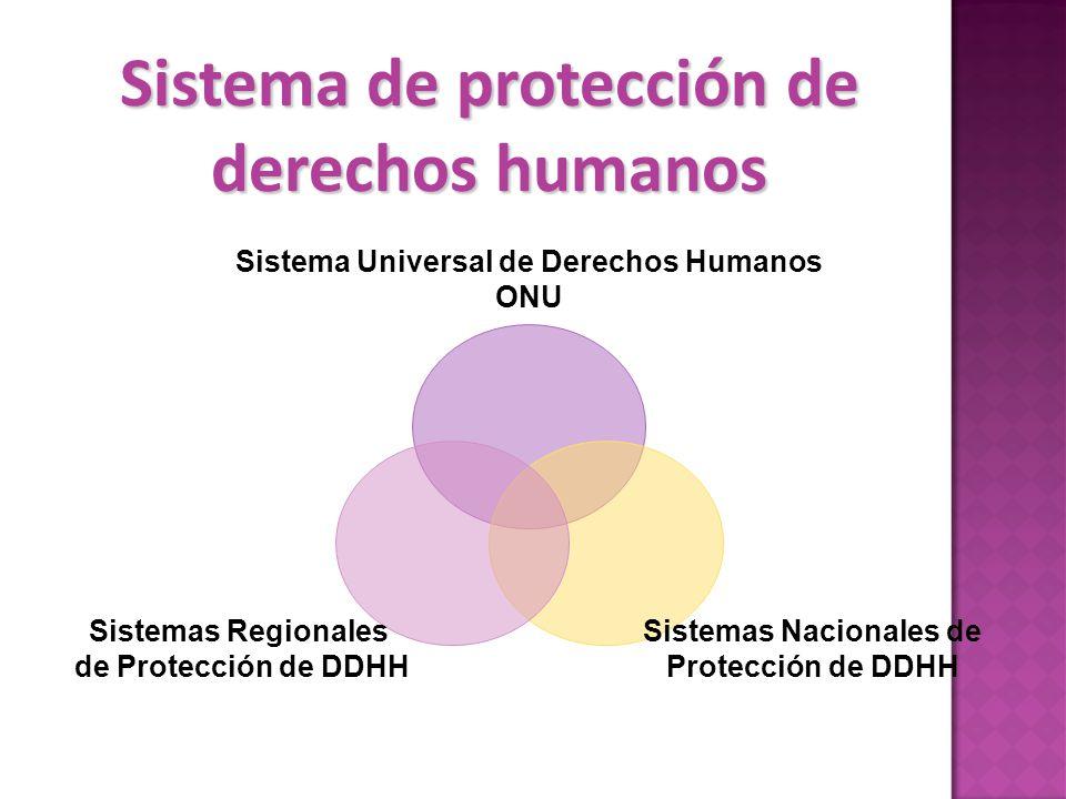 Sistema de protección de derechos humanos Sistema Universal de Derechos Humanos ONU Sistemas Nacionales de Protección de DDHH Sistemas Regionales de Protección de DDHH
