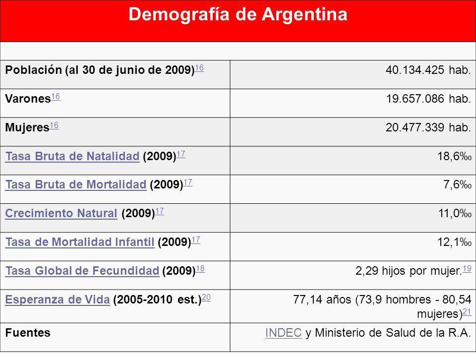 Demografía de Argentina Población (al 30 de junio de 2009) 16 16 40.134.425 hab. Varones 16 16 19.657.086 hab. Mujeres 16 16 20.477.339 hab. Tasa Brut