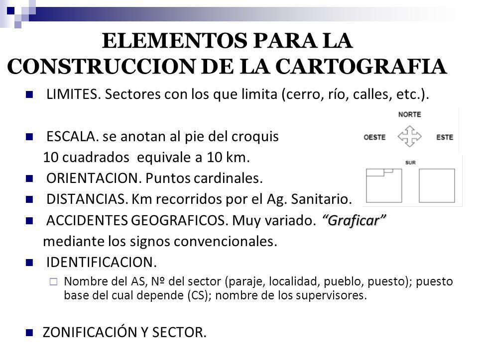 ELEMENTOS PARA LA CONSTRUCCION DE LA CARTOGRAFIA LIMITES. Sectores con los que limita (cerro, río, calles, etc.). ESCALA. se anotan al pie del croquis