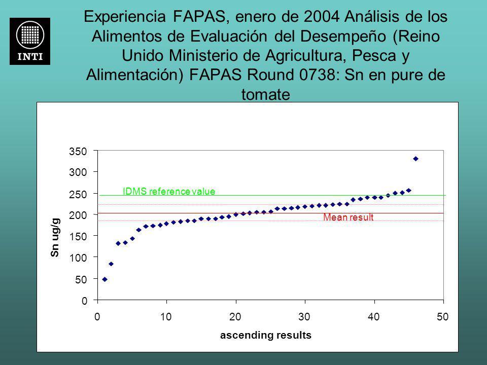 Experiencia FAPAS, enero de 2004 Análisis de los Alimentos de Evaluación del Desempeño (Reino Unido Ministerio de Agricultura, Pesca y Alimentación) F