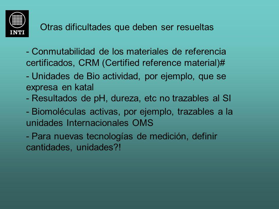 Otras dificultades que deben ser resueltas - Conmutabilidad de los materiales de referencia certificados, CRM (Certified reference material)# - Unidad