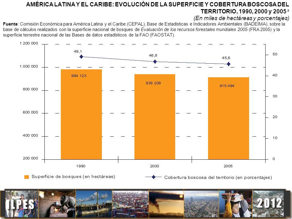 AMÉRICA LATINA Y EL CARIBE: EVOLUCIÓN DE LA SUPERFICIE Y COBERTURA BOSCOSA DEL TERRITORIO, 1990, 2000 y 2005 a (En miles de hectáreas y porcentajes) F