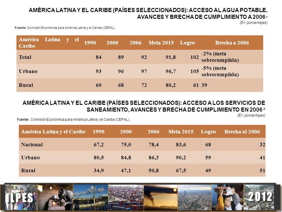 América Latina y el Caribe 199020002006Meta 2015LogroBrecha a 2006 Total84899291,8102 -2% (meta sobrecumplida) Urbano93969796,7105 -5% (meta sobrecump