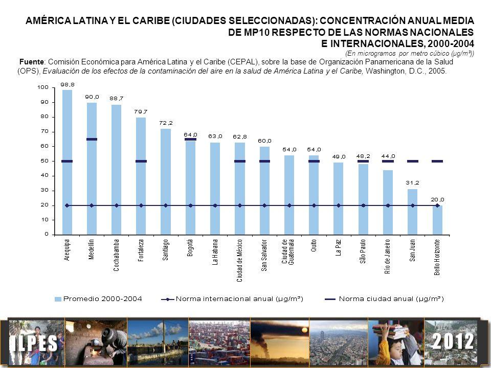 AMÉRICA LATINA Y EL CARIBE (CIUDADES SELECCIONADAS): CONCENTRACIÓN ANUAL MEDIA DE MP10 RESPECTO DE LAS NORMAS NACIONALES E INTERNACIONALES, 2000-2004