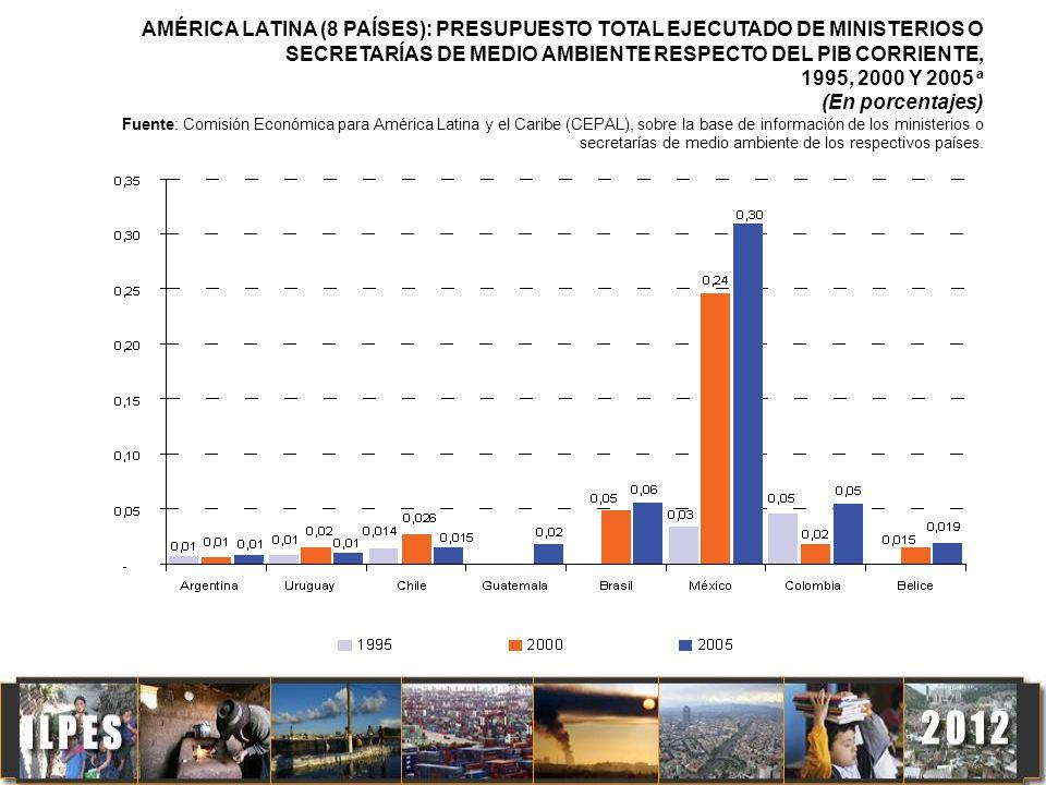 AMÉRICA LATINA (8 PAÍSES): PRESUPUESTO TOTAL EJECUTADO DE MINISTERIOS O SECRETARÍAS DE MEDIO AMBIENTE RESPECTO DEL PIB CORRIENTE, 1995, 2000 Y 2005 a