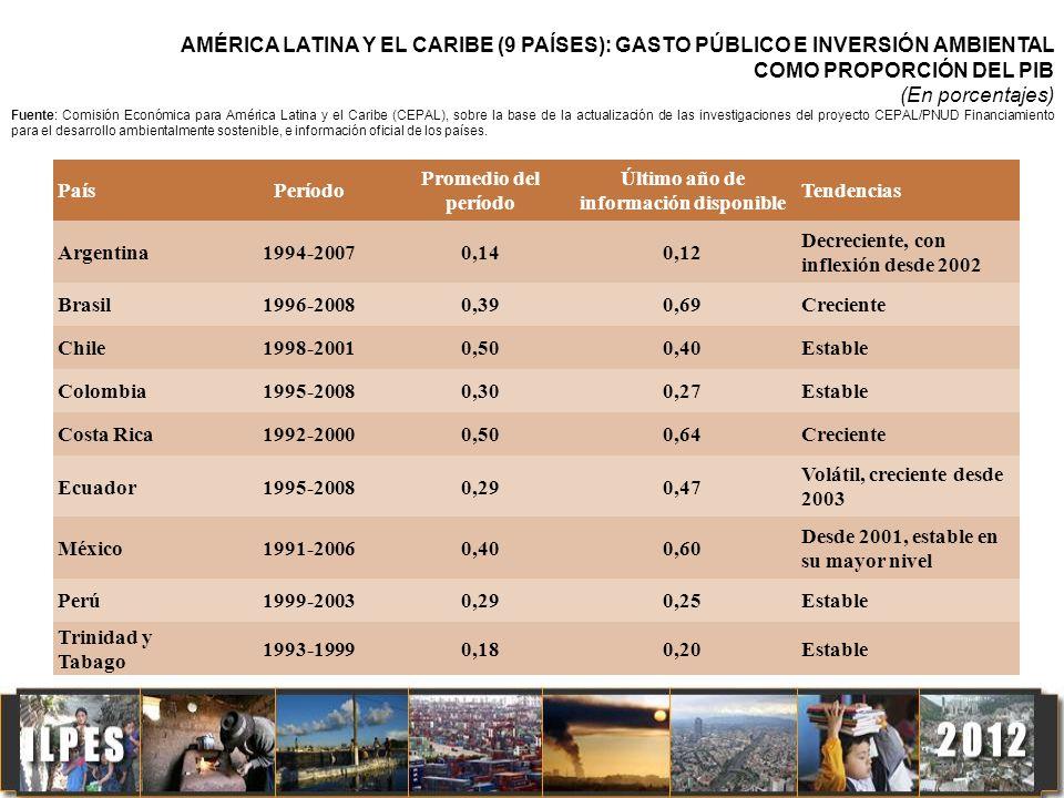 PaísPeríodo Promedio del período Último año de información disponible Tendencias Argentina1994-20070,140,12 Decreciente, con inflexión desde 2002 Bras