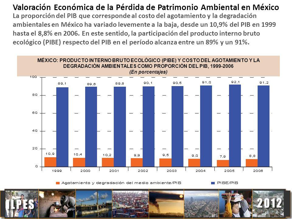 Valoración Económica de la Pérdida de Patrimonio Ambiental en México La proporción del PIB que corresponde al costo del agotamiento y la degradación a