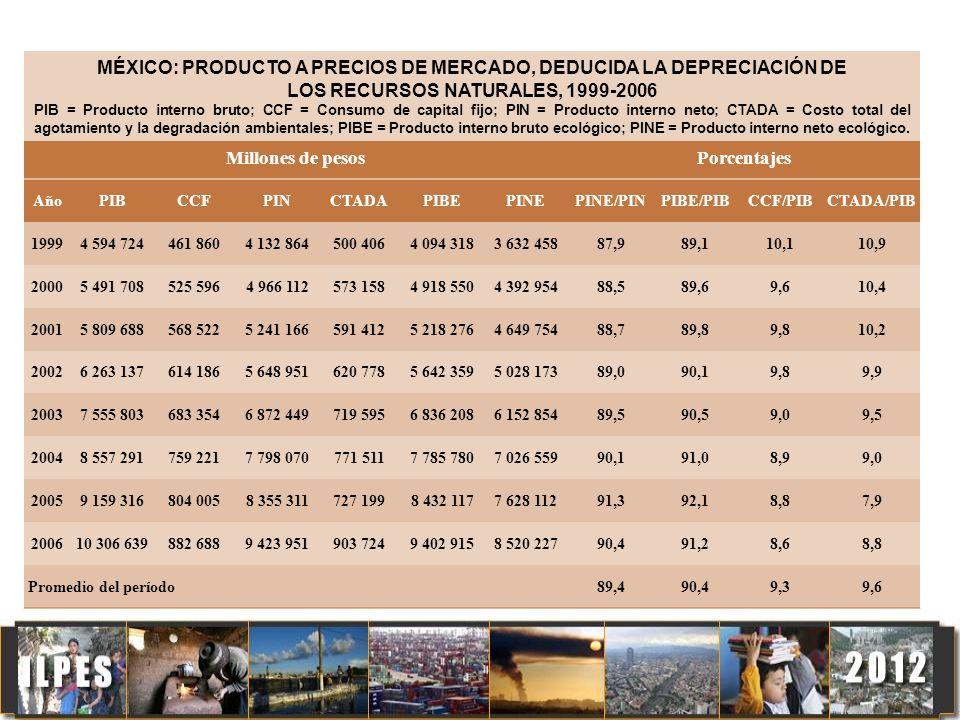 Millones de pesosPorcentajes AñoPIBCCFPINCTADAPIBEPINEPINE/PINPIBE/PIBCCF/PIBCTADA/PIB 19994 594 724461 8604 132 864500 4064 094 3183 632 45887,989,11
