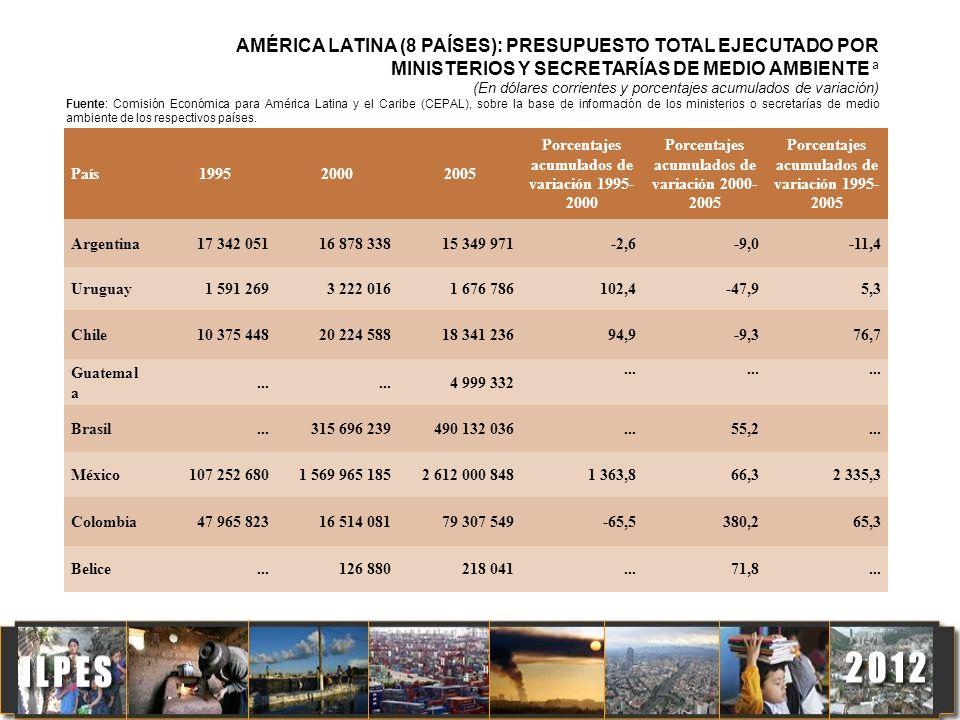 País199520002005 Porcentajes acumulados de variación 1995- 2000 Porcentajes acumulados de variación 2000- 2005 Porcentajes acumulados de variación 199