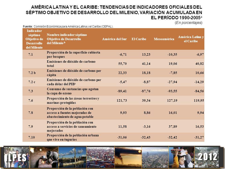 AMÉRICA LATINA Y EL CARIBE: EVOLUCIÓN DE LA SUPERFICIE Y COBERTURA BOSCOSA DEL TERRITORIO, 1990, 2000 y 2005 a (En miles de hectáreas y porcentajes) Fuente: Comisión Económica para América Latina y el Caribe (CEPAL), Base de Estadísticas e Indicadores Ambientales (BADEIMA), sobre la base de cálculos realizados con la superficie nacional de bosques de Evaluación de los recursos forestales mundiales 2005 (FRA 2005) y la superficie terrestre nacional de las Bases de datos estadísticos de la FAO (FAOSTAT).
