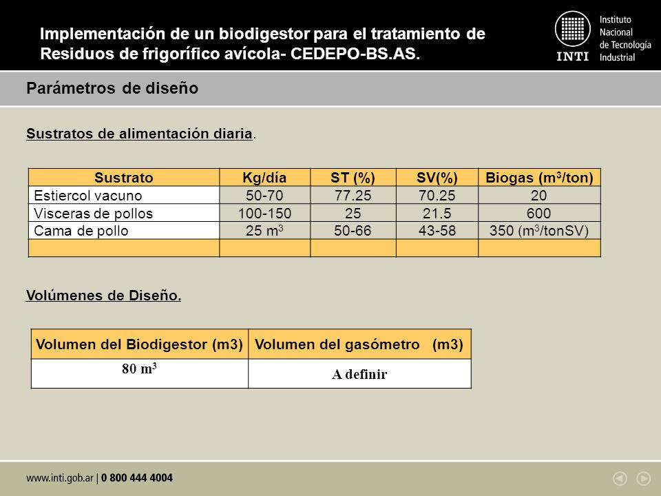 Parámetros de diseño Sustratos de alimentación diaria. SustratoKg/díaST (%)SV(%)Biogas (m 3 /ton) Estiercol vacuno50-7077.2570.2520 Visceras de pollos
