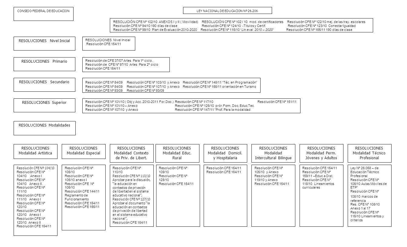 LEY NACIONAL DE EDUCACION Nº 26.206 RESOLUCIÓN CFE Nº 102/10 ANEXOS I y II ( Movilidad) RESOLUCIÓN CFE Nº 102 / 10 mod. de certificaciones Resolución