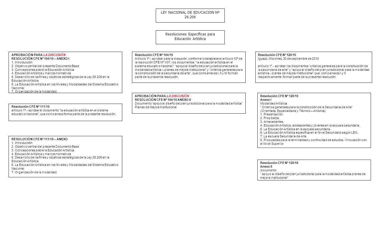 LEY NACIONAL DE EDUCACION Nº 26.206 Resoluciones Específicas para Educación Artística APROBACIÓN PARA LA DISCUSIÓN RESOLUCIÓN CFE Nº 104/10 – ANEXO I