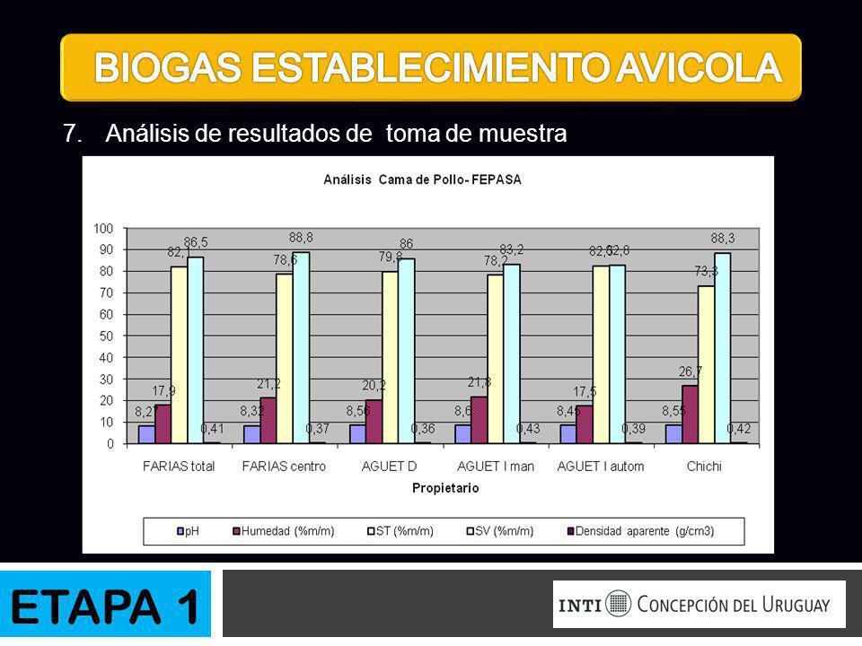 7.Análisis de resultados de toma de muestra