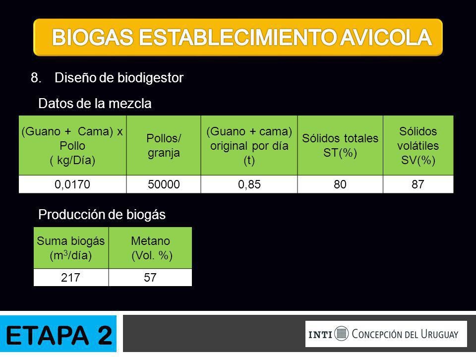 8.Diseño de biodigestor Datos de la mezcla Producción de biogás (Guano + Cama) x Pollo ( kg/Día) Pollos/ granja (Guano + cama) original por día (t) Só