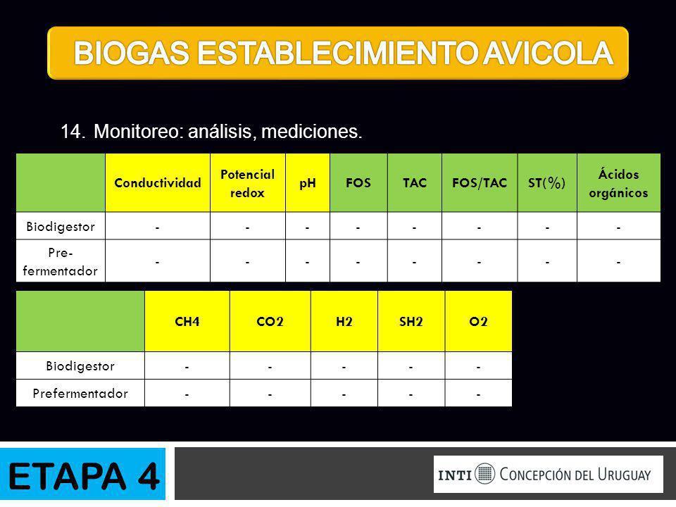 ETAPA 4 14.Monitoreo: análisis, mediciones. Conductividad Potencial redox pHFOSTACFOS/TACST(%) Ácidos orgánicos Biodigestor-------- Pre- fermentador -