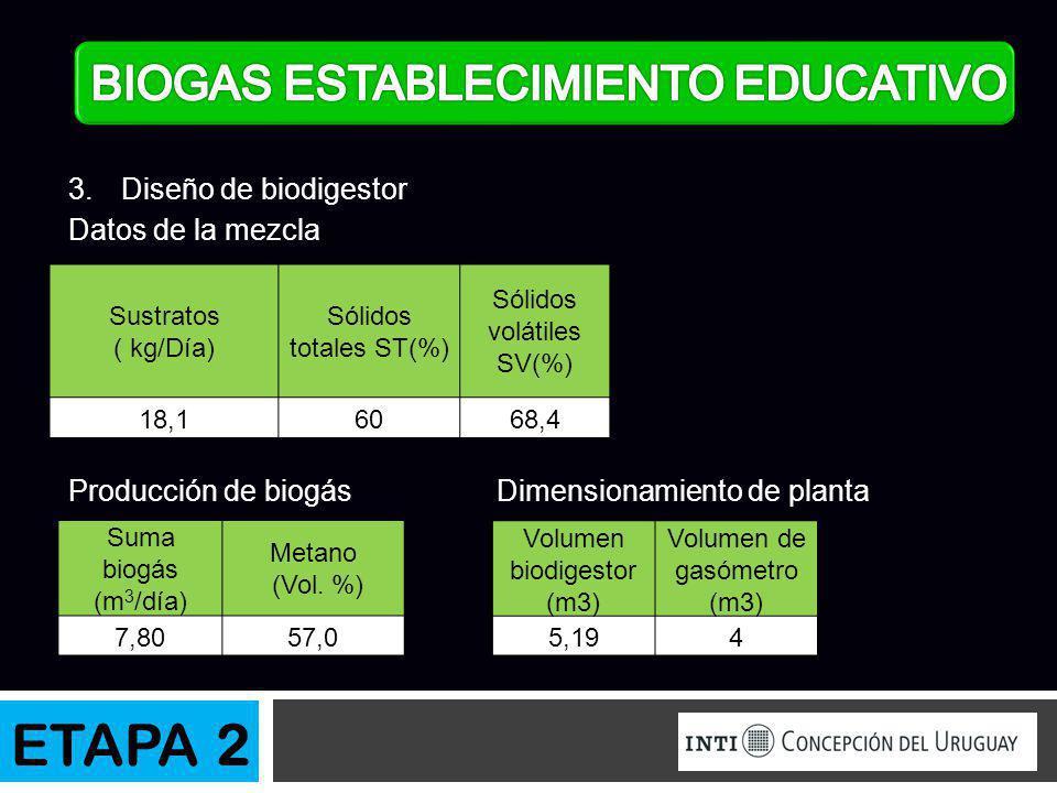 Datos de la mezcla Producción de biogás Dimensionamiento de planta Sustratos ( kg/Día) Sólidos totales ST(%) Sólidos volátiles SV(%) 18,16068,4 Suma b