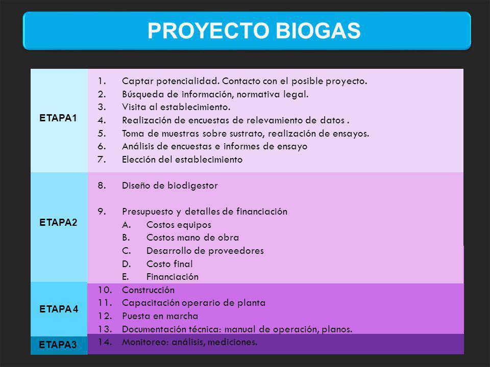 PROYECTO BIOGAS 1.Captar potencialidad. Contacto con el posible proyecto. 2.Búsqueda de información, normativa legal. 3.Visita al establecimiento. 4.R