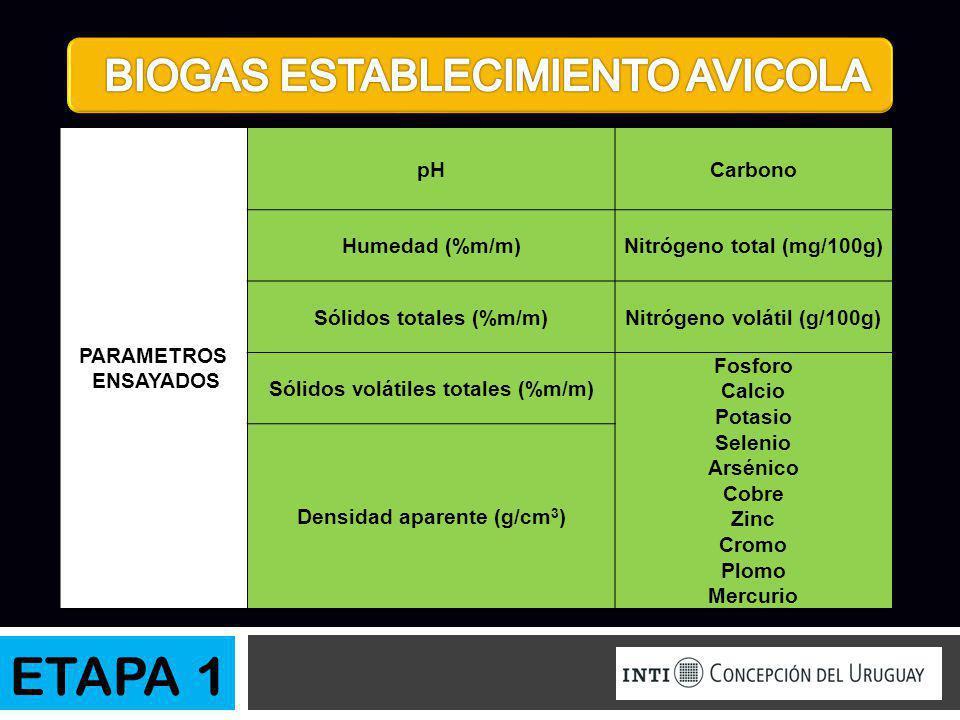 ETAPA 1 PARAMETROS ENSAYADOS pHCarbono Humedad (%m/m)Nitrógeno total (mg/100g) Sólidos totales (%m/m)Nitrógeno volátil (g/100g) Sólidos volátiles tota