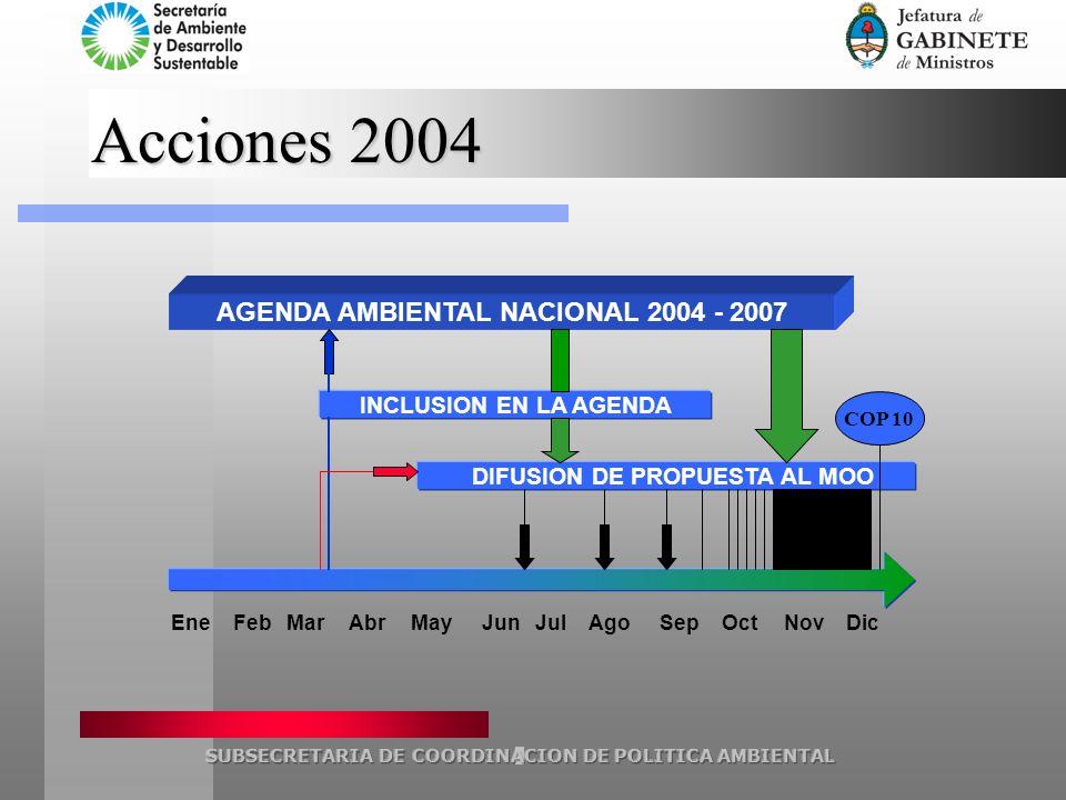 Acciones 2004 EneFebMarAbrMayJunJulSepOctNovDic INCLUSION EN LA AGENDA DIFUSION DE PROPUESTA AL MOO Ago AGENDA AMBIENTAL NACIONAL 2004 - 2007 COP 10