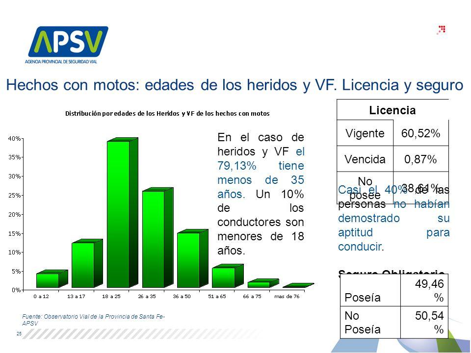 25 Fuente: Observatorio Vial de la Provincia de Santa Fe- APSV En el caso de heridos y VF el 79,13% tiene menos de 35 años. Un 10% de los conductores