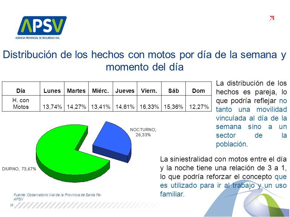 26 Fuente: Observatorio Vial de la Provincia de Santa Fe- APSV Distribución de los hechos con motos por día de la semana y momento del día La siniestr