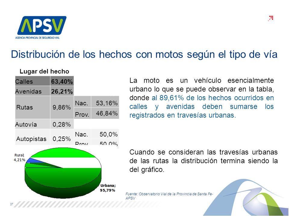 37 Fuente: Observatorio Vial de la Provincia de Santa Fe- APSV Distribución de los hechos con motos según el tipo de vía Cuando se consideran las trav