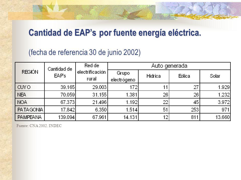 Cantidad de EAPs por fuente energía eléctrica. Cantidad de EAPs por fuente energía eléctrica.